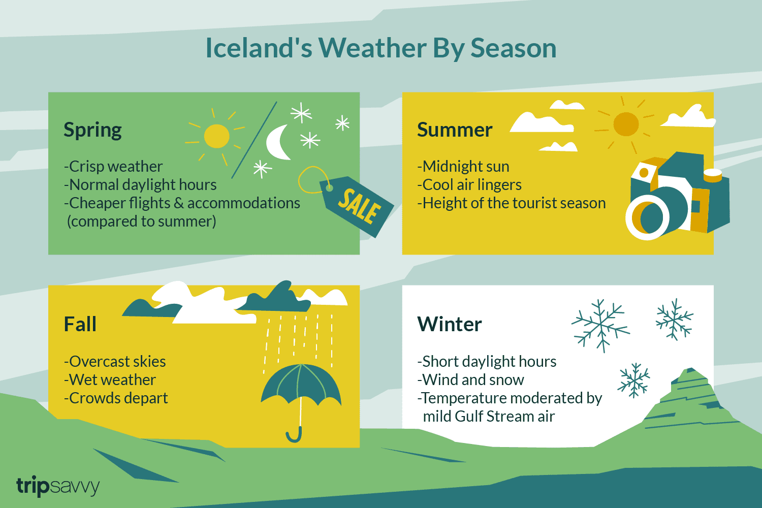 The Weather And Climate In Iceland