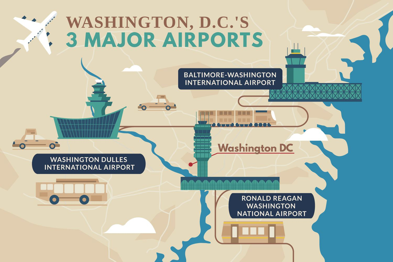 A Guide To Airports Near Washington D C
