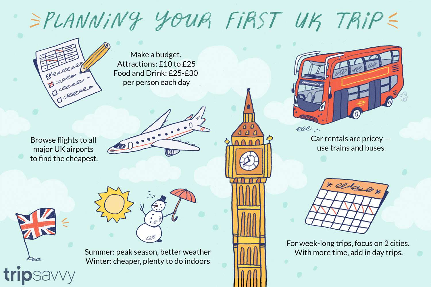 How To Plan A Trip To The Uk 10 Questions To Ask
