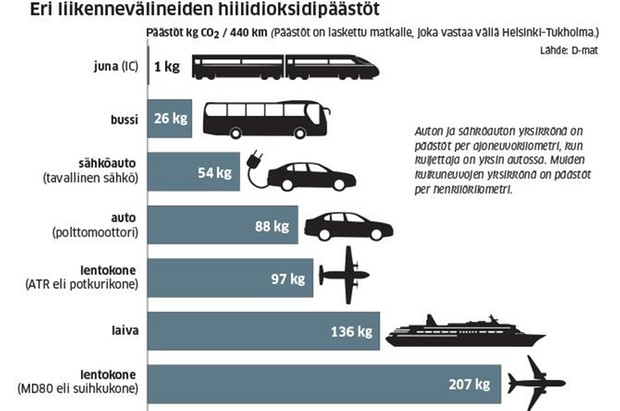 Grafiikassa kulkuneuvojen polttoaineenkulutus perustuu VTT:n Lipasto-tietokantaan. Polttomoottoriautossa on käytetty pohjana Suomen ajoneuvokannan keskimääräistä ikää. Laiva on autolautta. Lentokoneiden täyttöasteeksi on oletettu 60 prosenttia. Lähde: https://www.maaseuduntulevaisuus.fi/ymparisto/artikkeli-1.226412