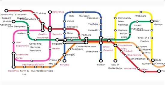 subway-map-visualization-jquery-navigation-menu-plugins