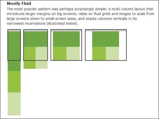Multi-device-Layout-patterns
