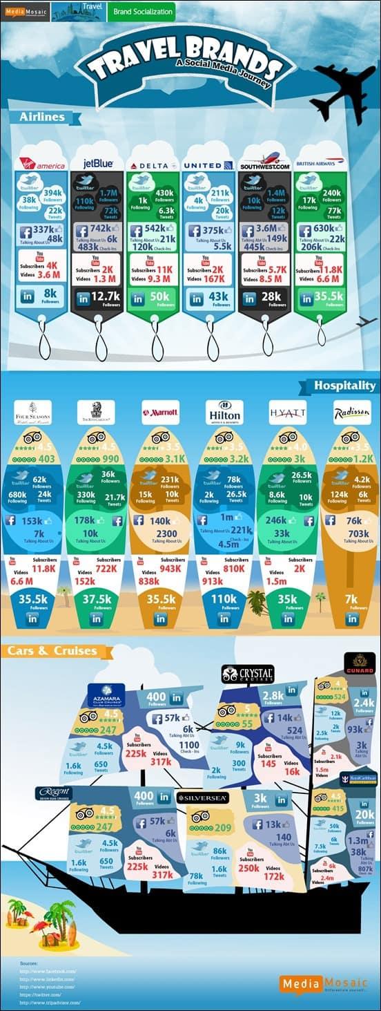 travel-brandsons-infographic
