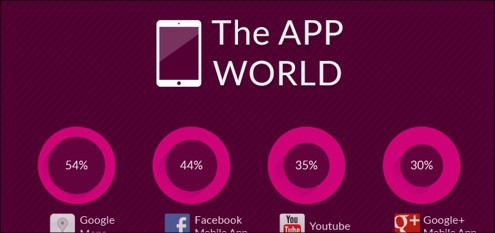 Top 10 Most Used Mobile Apps In The World – Get Social On the Road!