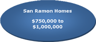San Ramon real estate listed between $750,000 & $1,000,000