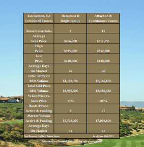 Foreclosures in San Ramon CA