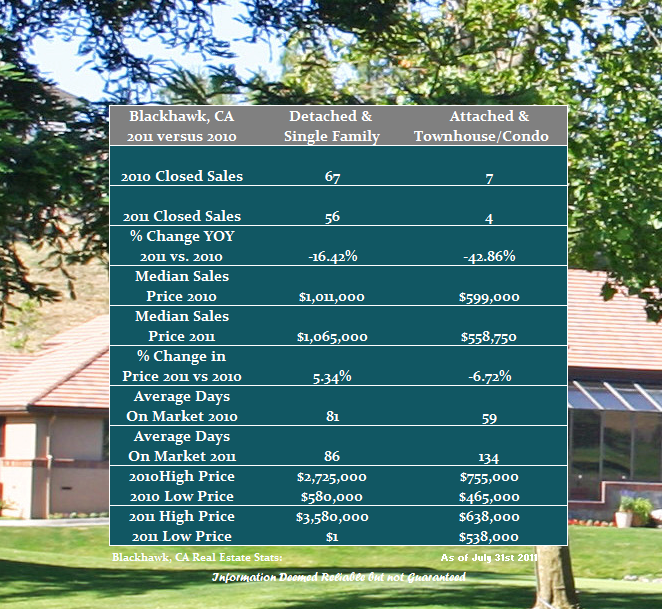 Blackhawk residential real estate snapshot