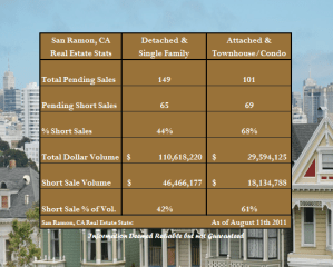 Short Sale Concentration in San Ramon