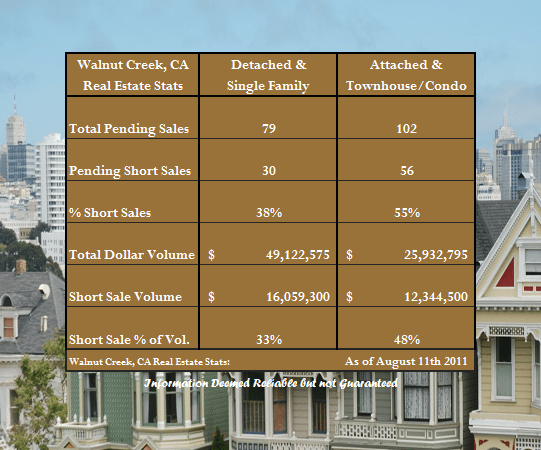 Short Sales in Walnut Creek CA