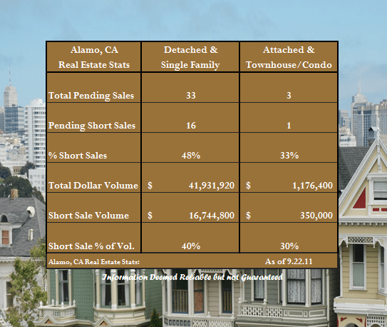 Short Sale Concentration in Alamo