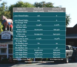 Alamo Real Estate Values