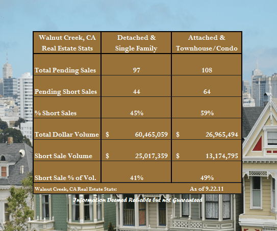 Short Sales in Walnut Creek