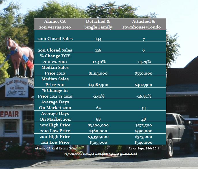 Alamo Residential Housing Market