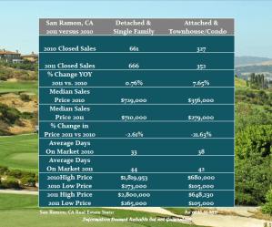Real Estate Performance in San Ramon