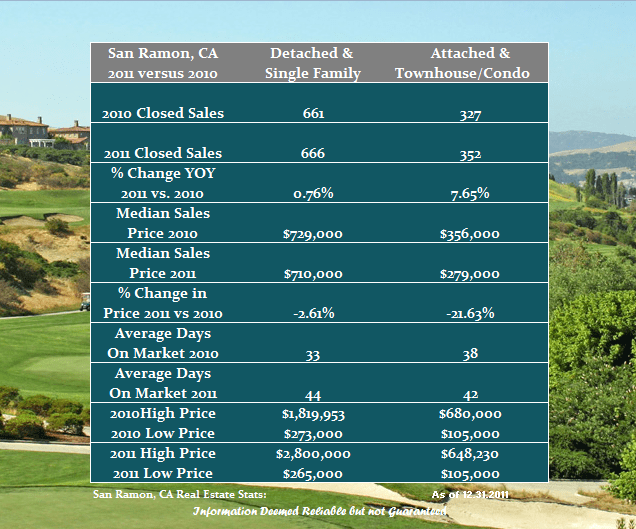 Real Estate Performance in San Ramon