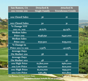 January Real Estate Review for San Ramon