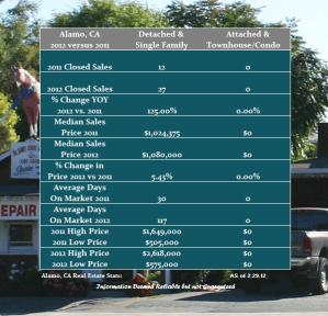 Alamo Real Estate Market Report