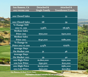February Real Estate Review for San Ramon
