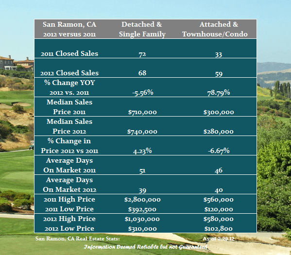 San Ramon Real Estate Update