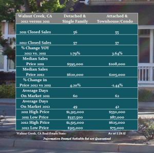 The Walnut Creek Real Estate Market in February