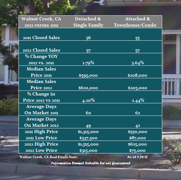 The real estate market report for Walnut Creek
