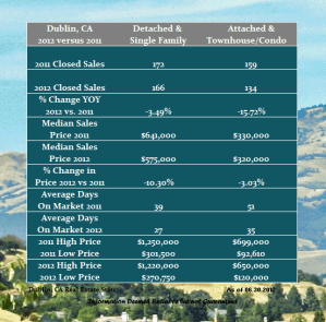 How has the real estate market in Dublin fared in 2012?
