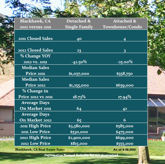 Blackhawk Country Club Home Sales