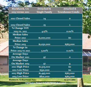 Blackhawk Country Club Real Estate Report