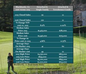 Blackhawk Country Club Real Estate Review for 2016