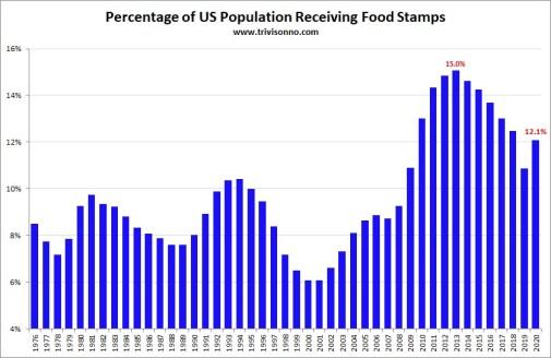 https://i2.wp.com/www.trivisonno.com/wp-content/uploads/Food-Stamps-Percent.jpg?resize=505%2C328