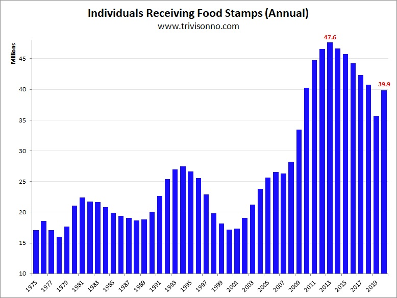 Food-Stamps-Yearly.jpg (742×587)