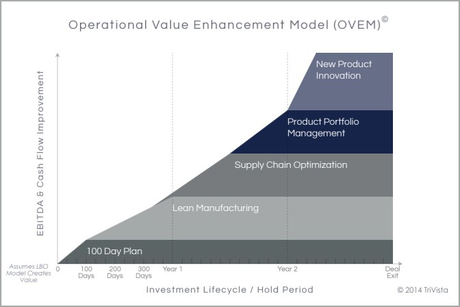 Operational Value Enhancement Model - Copyright TriVista 2014