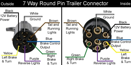 7 pole round pin trailer wiring connector diagram wiring diagram 7 way trailer wiring diagram rv diagrams
