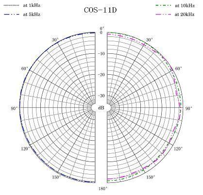 MICRO SANKEN COS-11 NOIR