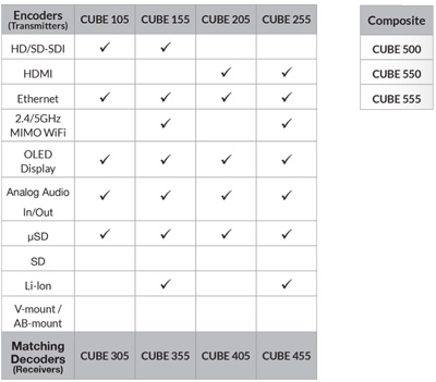 Compatibilité Transmetteur CUBE teradek