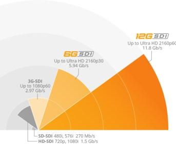 Blackmagic Design Teranex - Technologie 12G-SDI de pointe