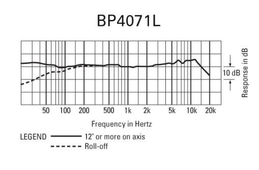 MICRO AUDIO-TECHNICA BP4071L