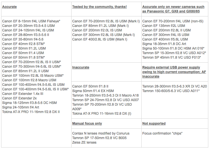 optiques compatibles metabones canon ef vers 4/3