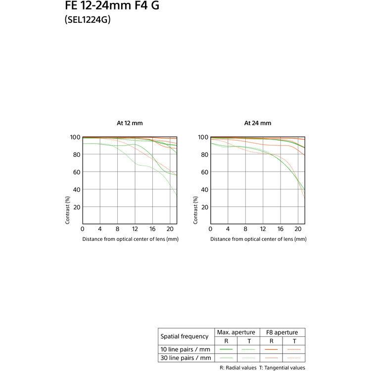 zoom Sony FE 12-24mm F4 G