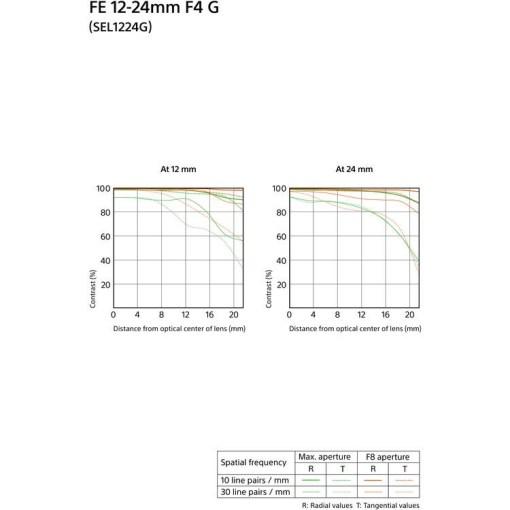 OPTIQUE SONY 12-24 mm F4 G SEL FE