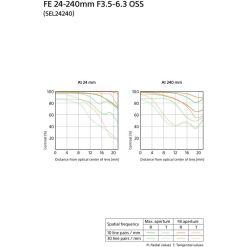 Objectif Sony FE 24-240mm f/3.5-6.3 OSS