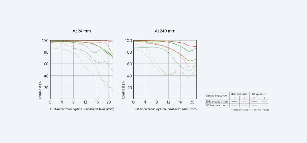Sony FE 24-240mm F3.5-6.3 OSS - Objectif