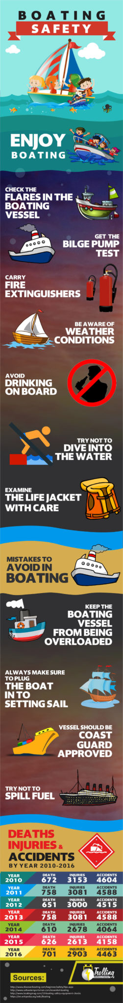Boating Safety Infographic