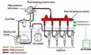 P0253 – Injection pump A, rotorcam circuit low – TroubleCodes