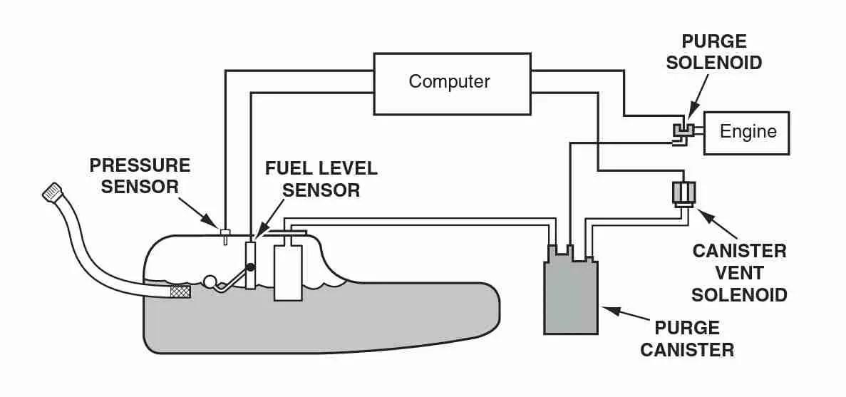 2004 Chevy Colorado Fuel Filter Location