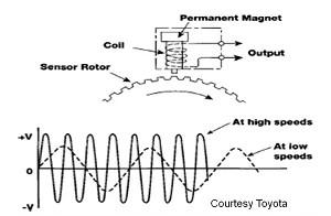 P0500 – Vehicle speed sensor (VSS) circuit malfunction – TroubleCodes