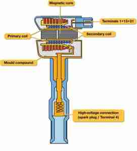 P0354 – Ignition coil D, primarysecondary circuit
