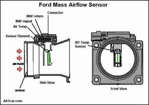 P0068 – Manifold absolute pressure (MAP) sensormass air flow (MAF) sensorthrottle position