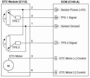 P2111 – Throttle actuator control (TAC) system actuator