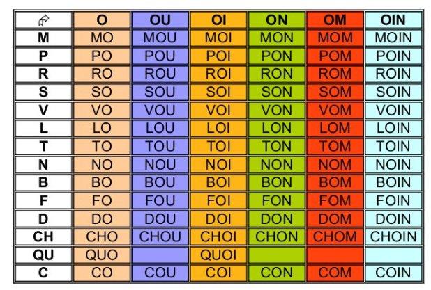 Tableau combinatoire o ou oi on om oin - 8 tableaux de son pour les élèves de 3ème et 4ème primaire